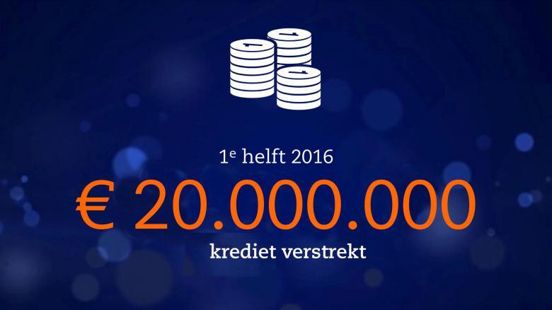 Eerste half jaar voor ruim € 20mln aan kredieten aan 775 ondernemers in Nederland