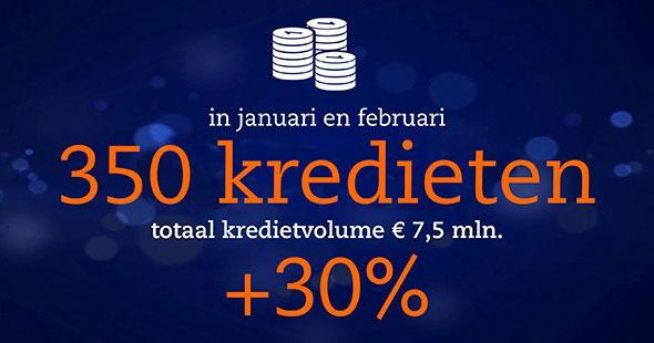 Record aantal kredieten verstrekt in januari en februari en introductie nieuw leaseproduct