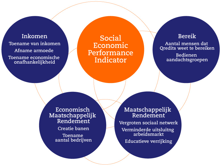 Social Economic Performance Indicator